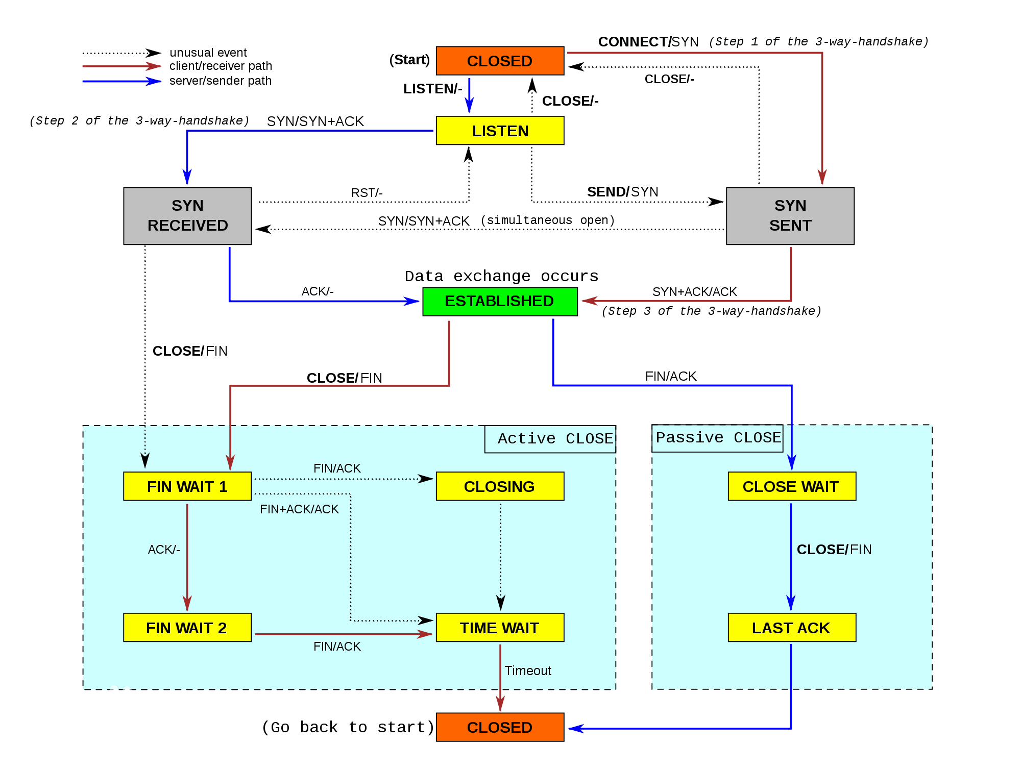 TCP状态机